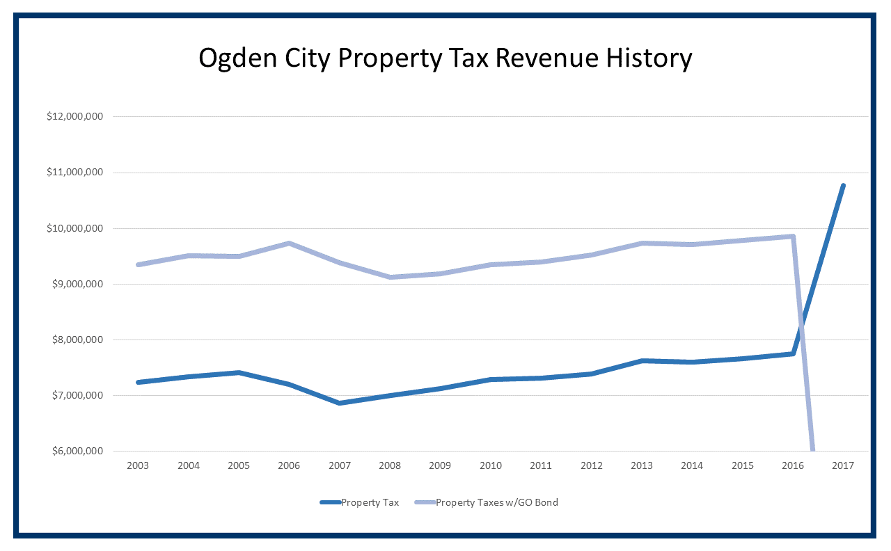 Ogden Property Tax Revenue History