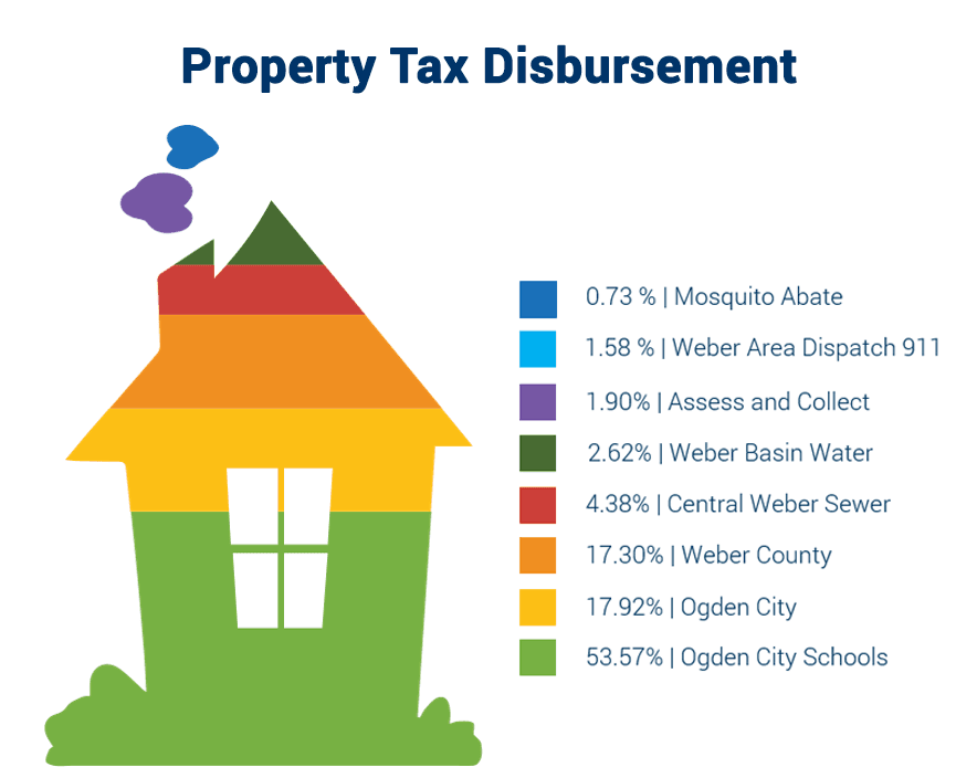 Property Tax Bill Disbursement