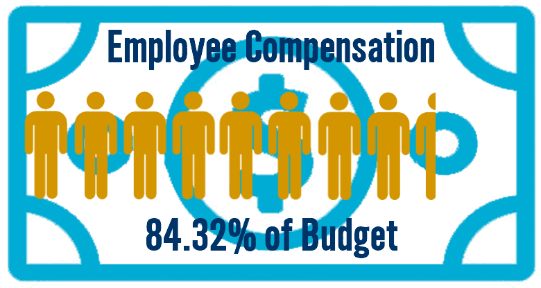 Employee compensation accounts for more than 84% of the City budget.