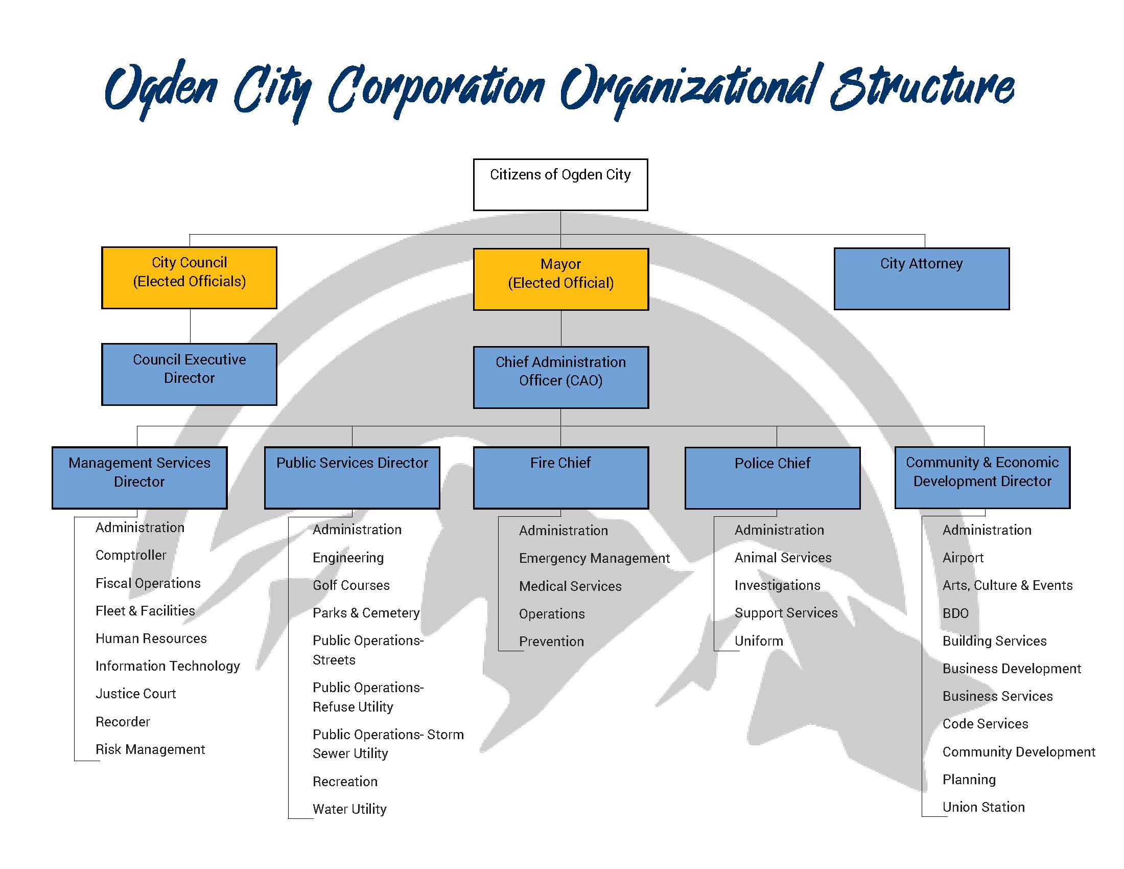 Ogden City Corporation Organizational Structure (Enjoy the ride Font)
