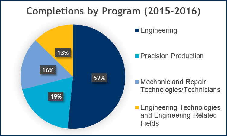 Completions by Program, 2015 to 2016 (PNG)