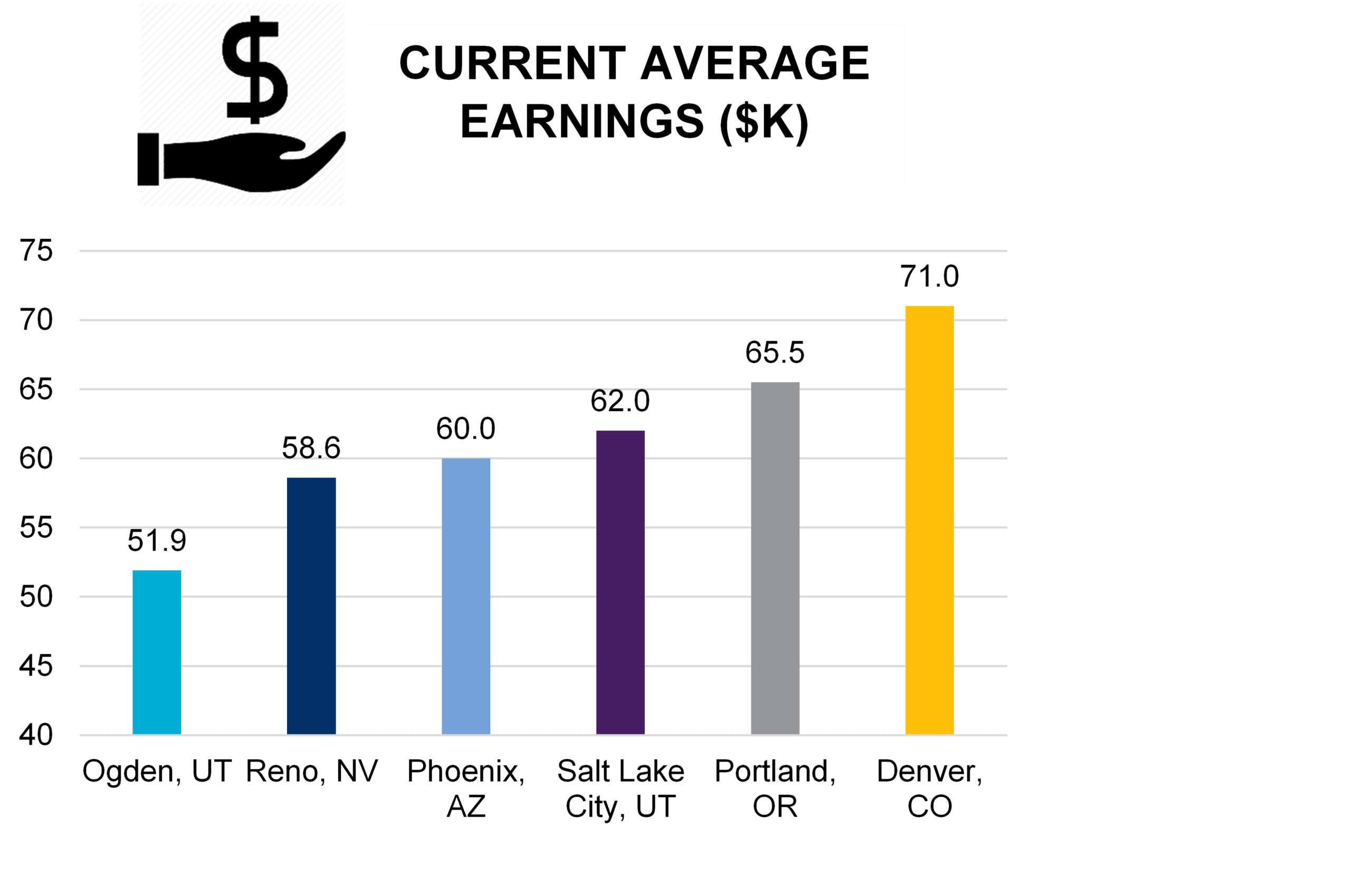 Current Average Earnings (PNG)