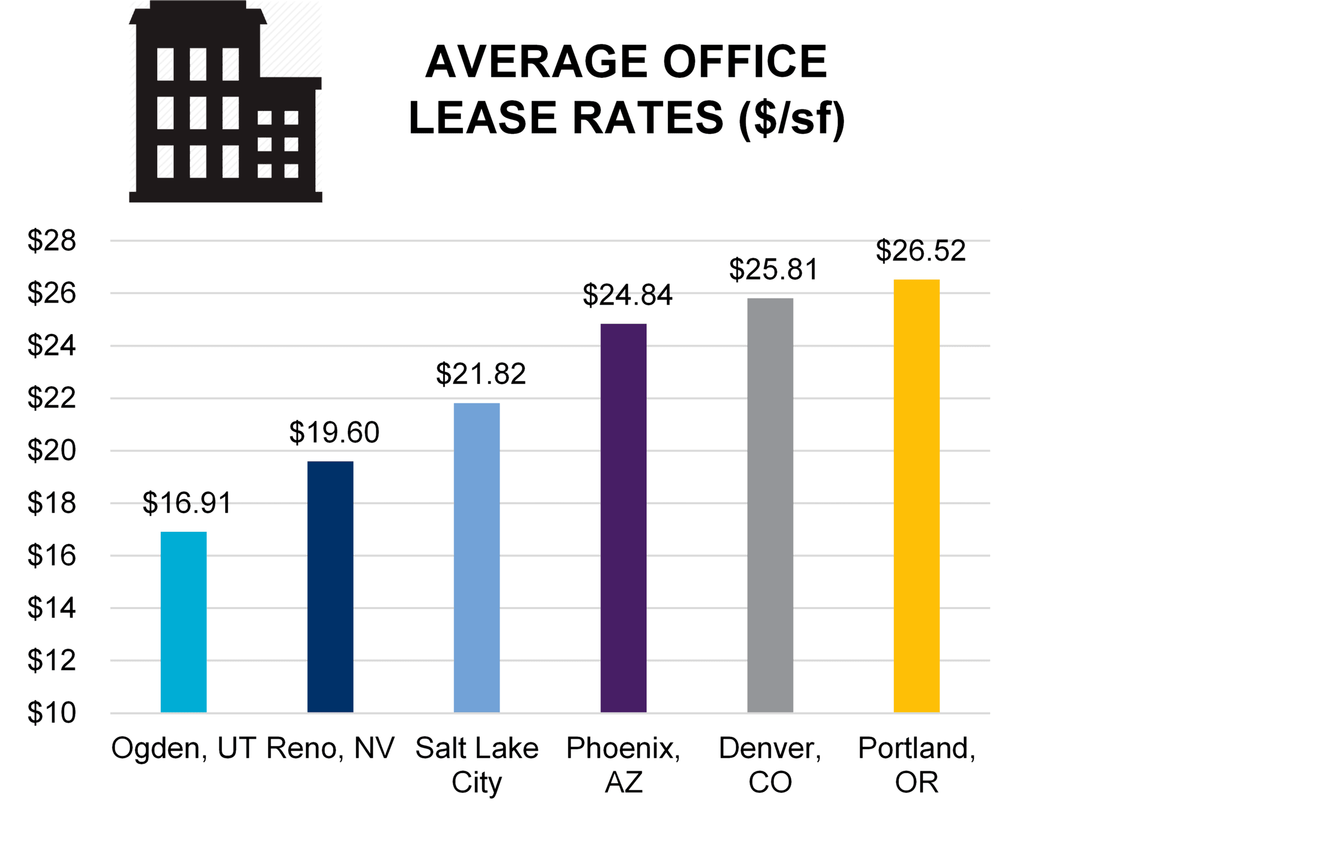 Average Office Lease Rates (PNG)