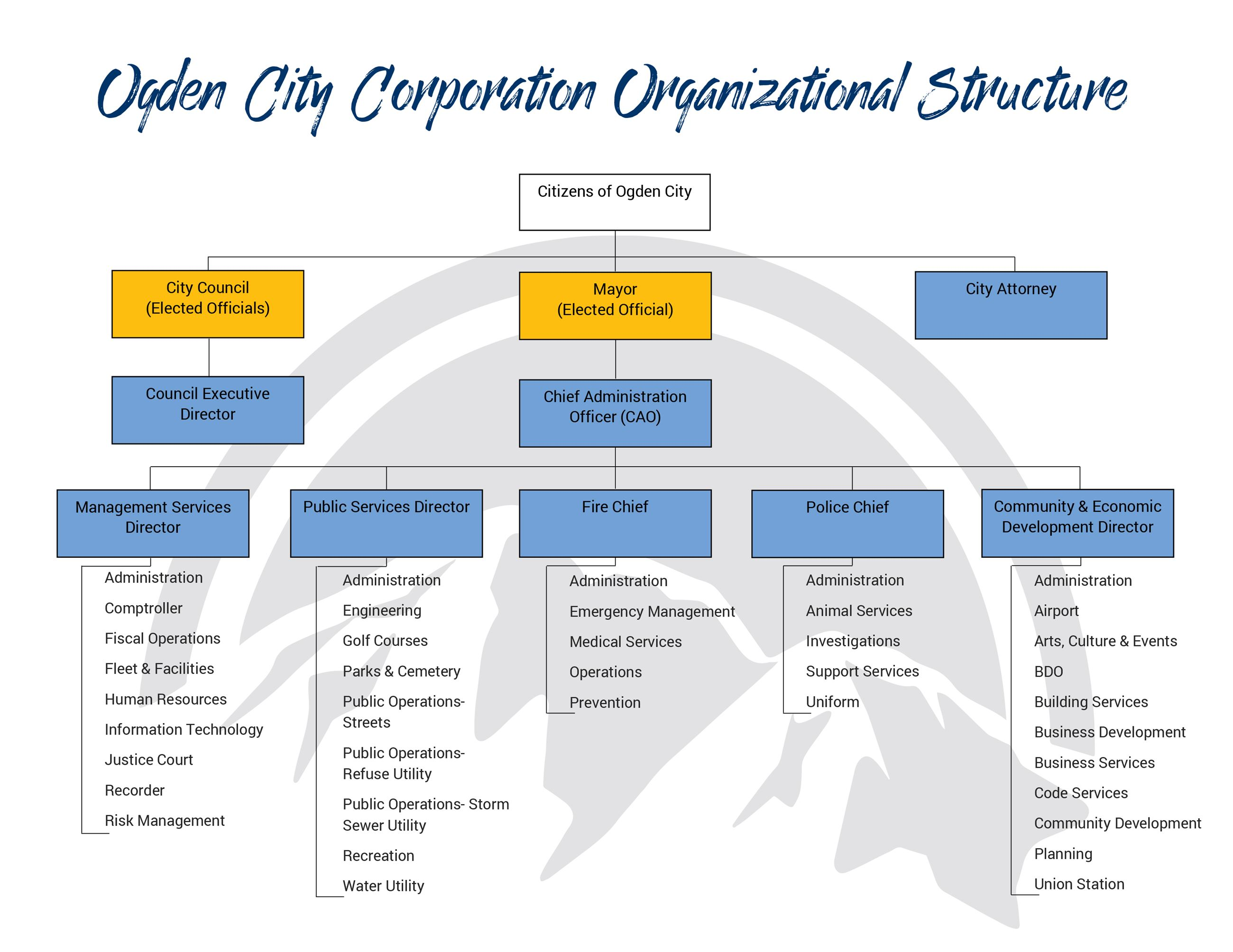 Ogden City Corporation Organizational Structure Final